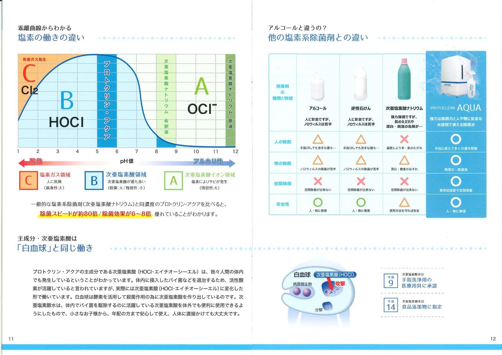 微酸性次亜塩素酸水 コロナ